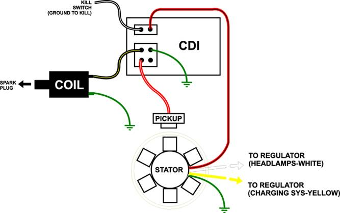 wiring diagram ignition switch 5 pin cdi scooter cdi
